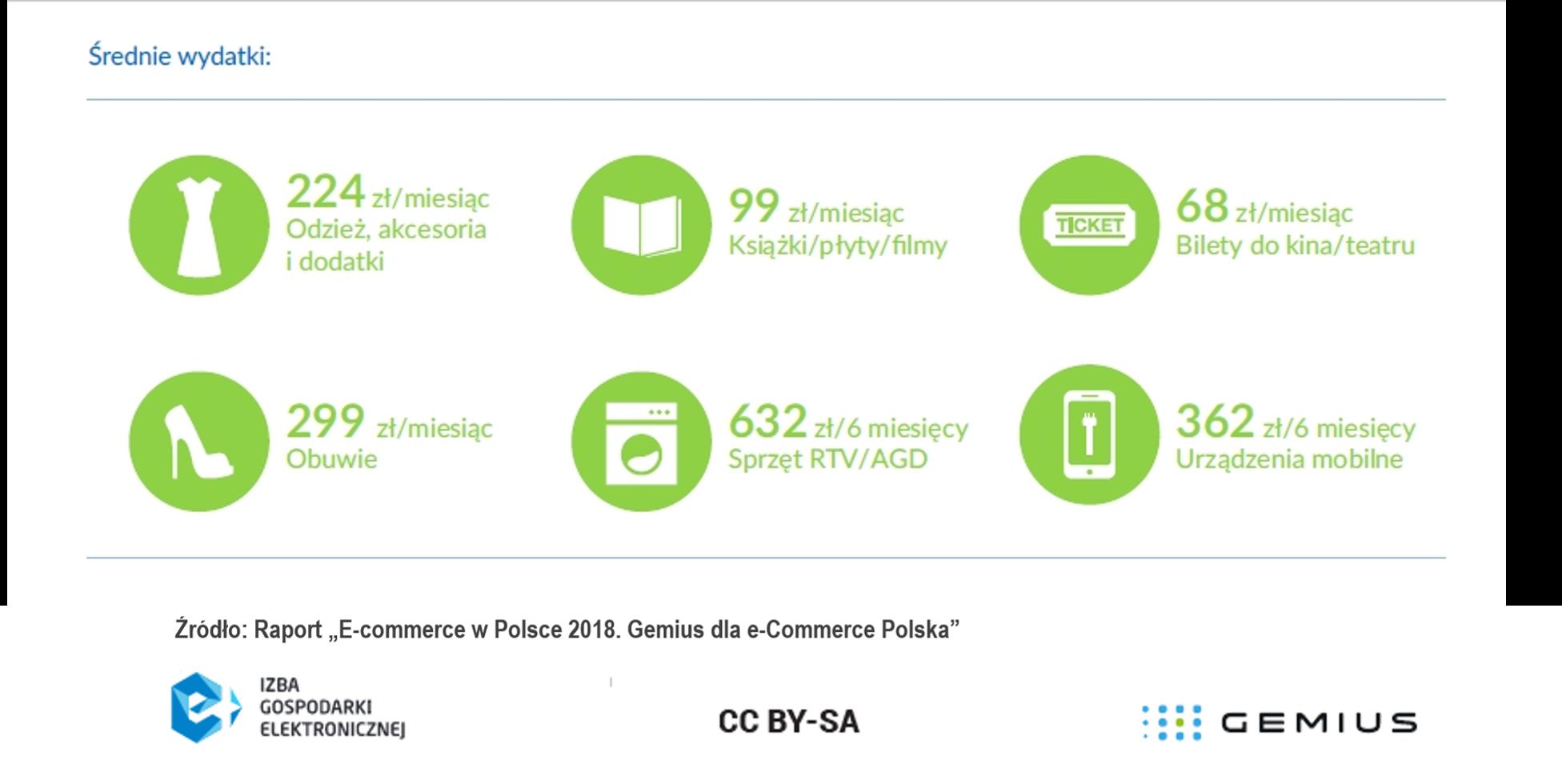 c81ac88f701c2a Ile i w jaki sposób Polacy płacą za e-zakupy? - internetSTANDARD - e ...