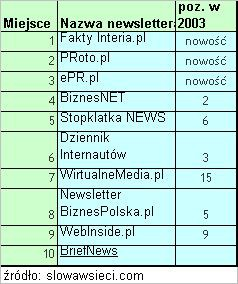 Ranking newsletterów 2004