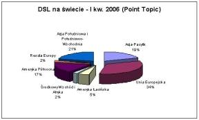 DSL na świecie - I kw. 2006 (Point Topic)