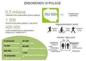 Endomondo w Business Ad Network